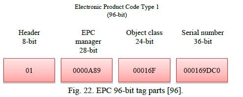 EPC جهانی