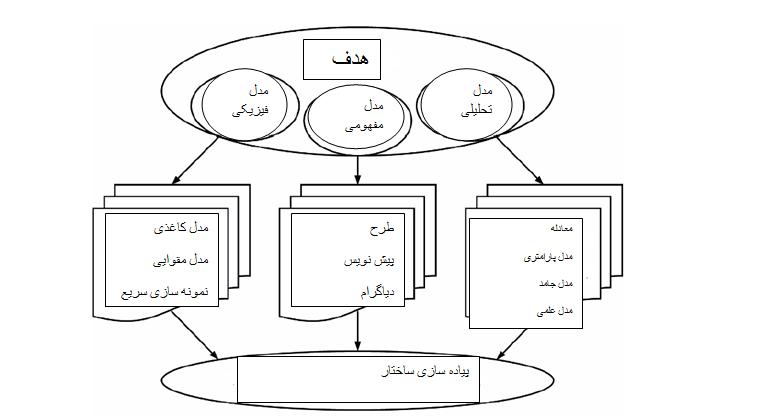 فرآیند مدل سازی