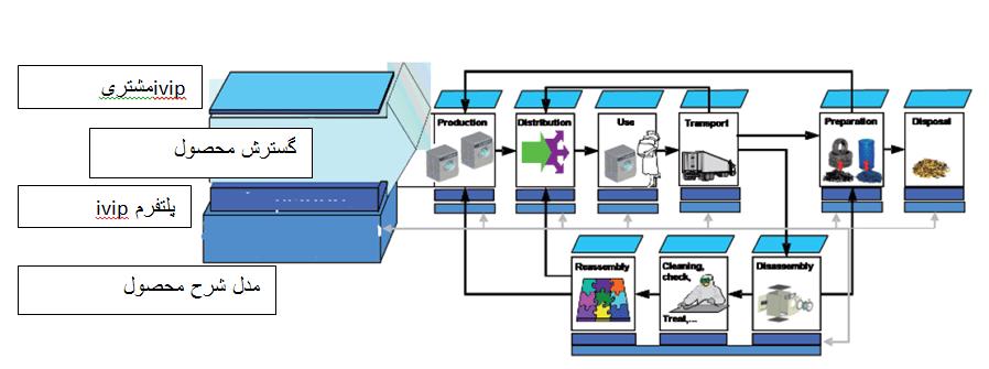 مدل شرایط محصول